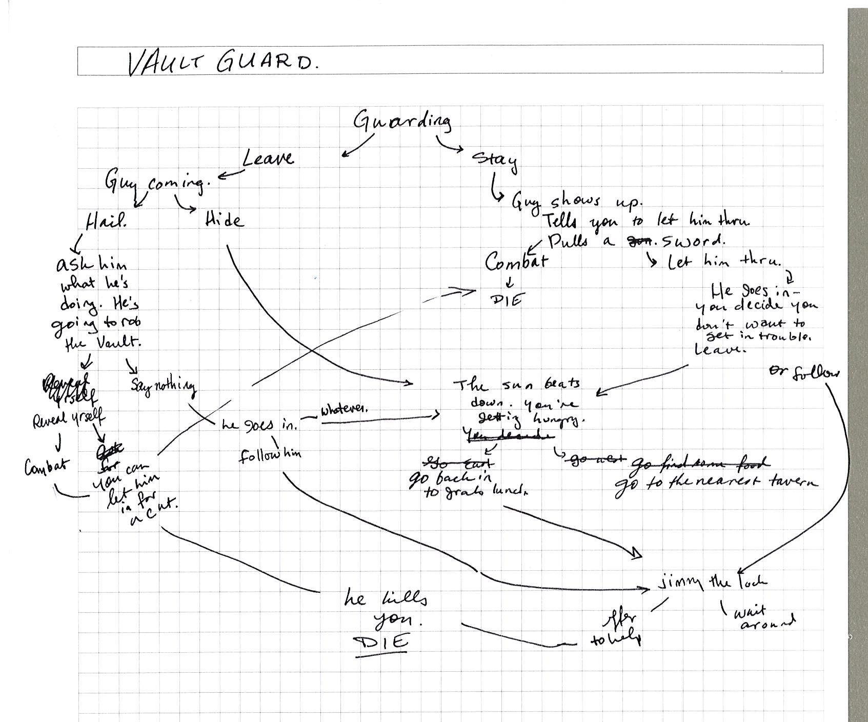 "A hand-drawn outline of the plot of ""Vault guard"""